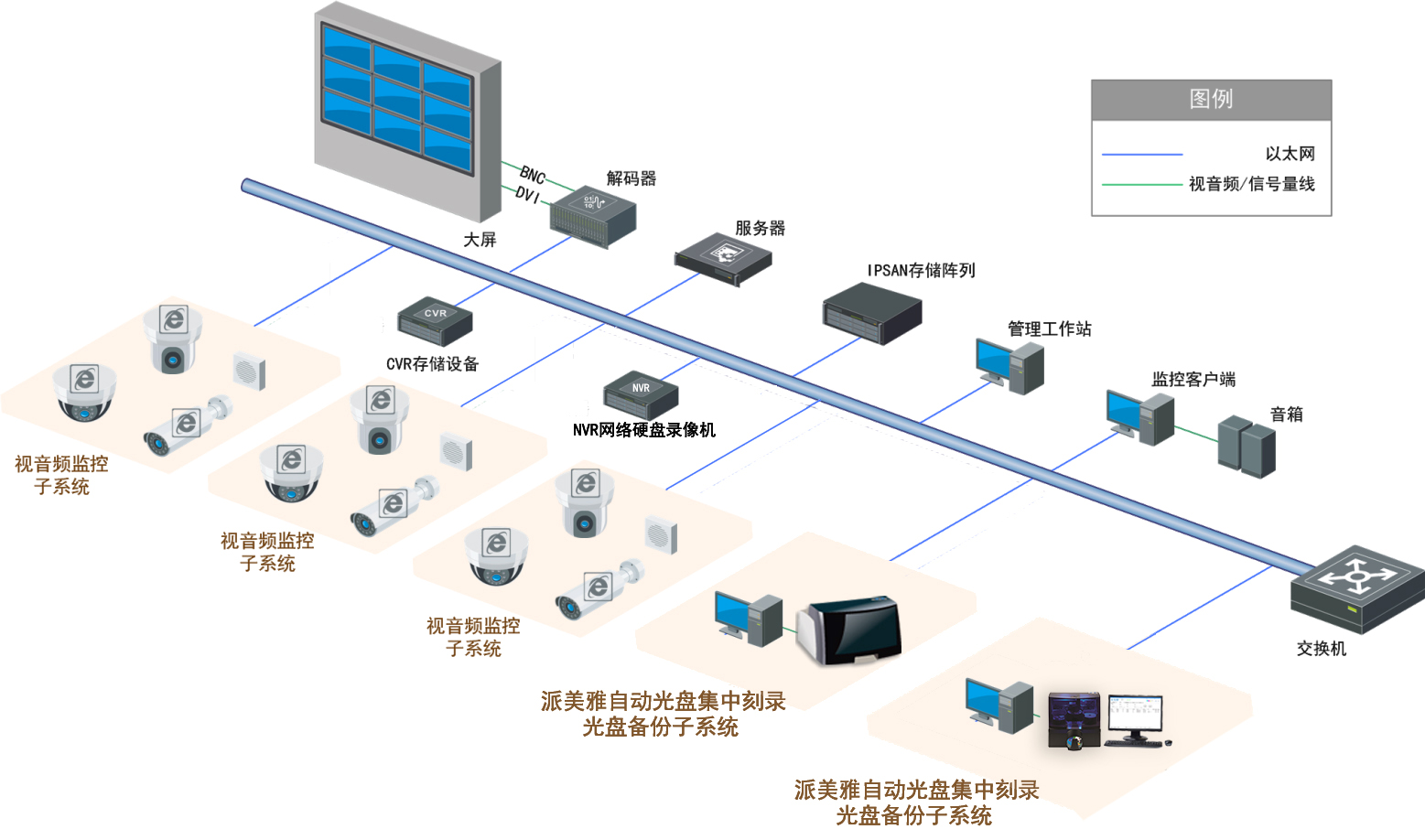 公安行业监控视频实时刻录亚博下载地址备份解决方案拓扑图