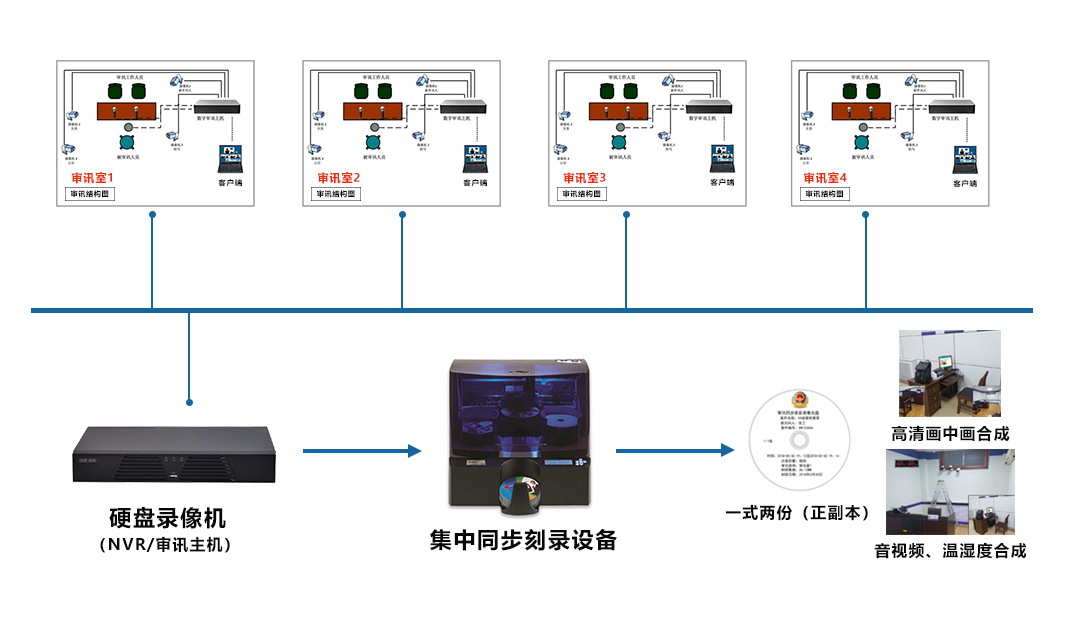 全自动亚博下载地址刻录审讯主机——系统拓扑