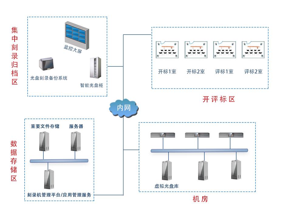 派美雅开评标音视频与电子文件自动刻录归档备份系统拓扑结构图